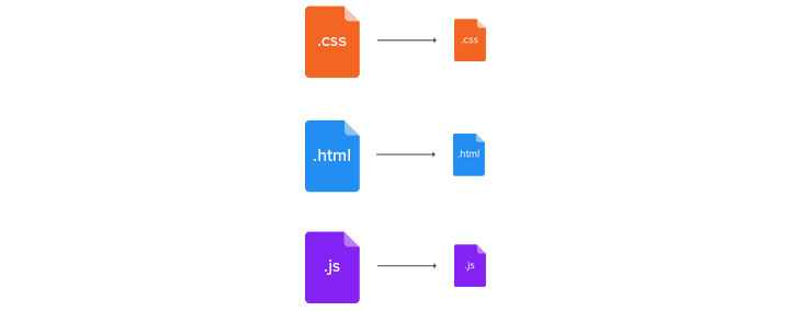 Optimize HTML, CSS and JS resources