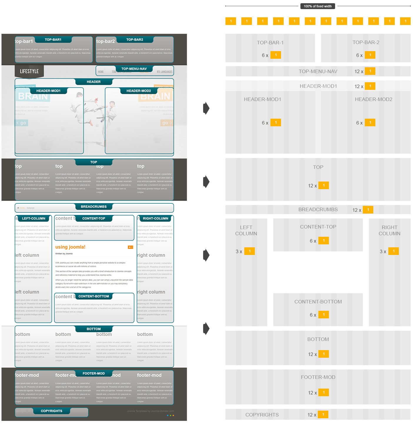 How to understand bootstrap grid system joomla monster fixed option layout falaconquin