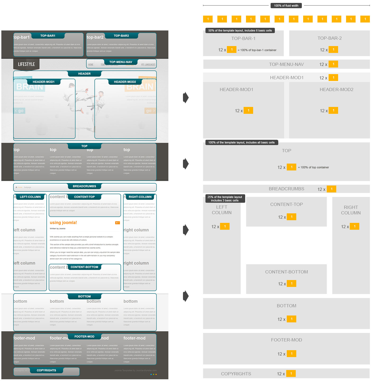 How to understand bootstrap grid system joomla monster fluid option layout falaconquin